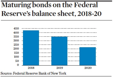 maturing bonds on the federal reserves balance sheet 2018 20