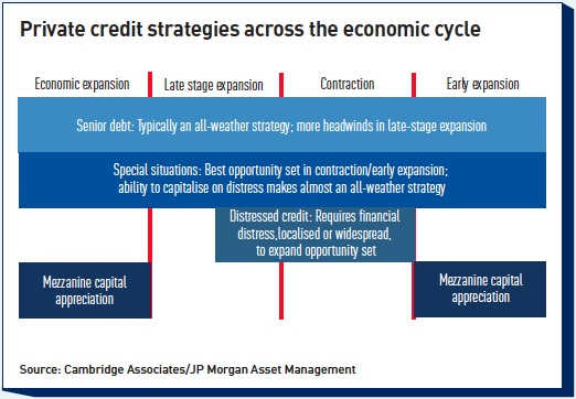private credit strategies across the economic cycle