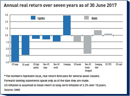 annual real return over seven years as of 30 june 2017