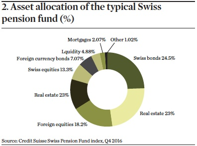 asset allocation of the typical swiss pension fund