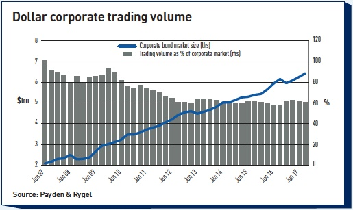 dollar corporate trading volume