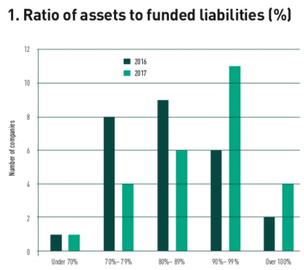 ratio of assets to funded liabilities
