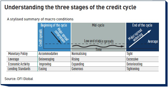 understanding the three stages of the credit cycle