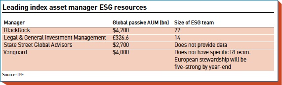 leading index asset manager esg resources