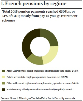french pensions by regime