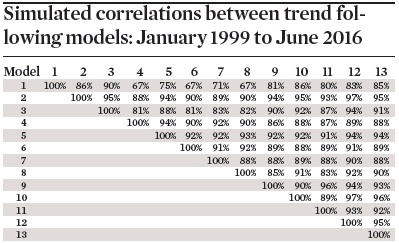 Simulated correlations between trend following models: January 1999 to June 2016