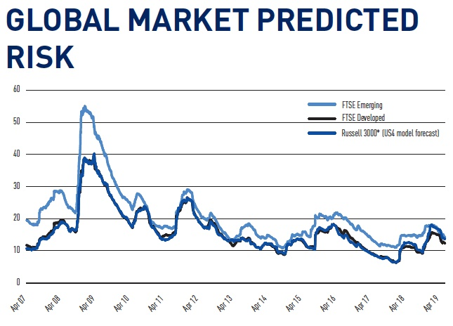 gloabl market predicted risk