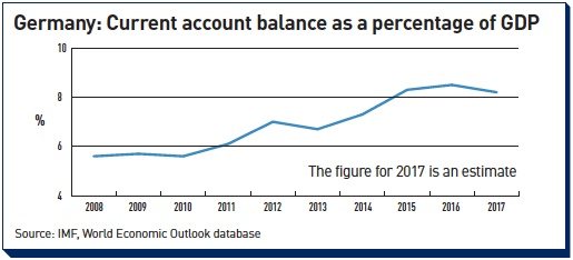 germany current account balance as a percentage of gdp