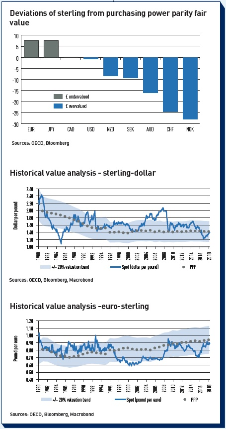deviations of sterling from purchasing power parity fair value
