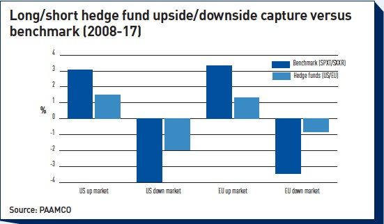 long short hedge fund upside downside