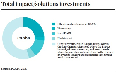 total impact solutions investments