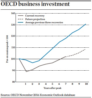 Oecd business investment