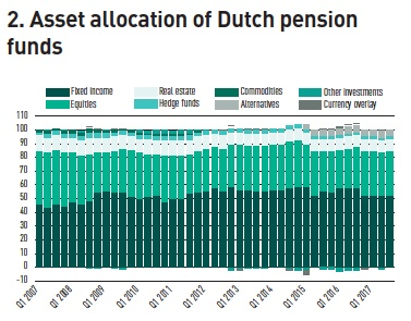 asset allocation of dutch pension funds