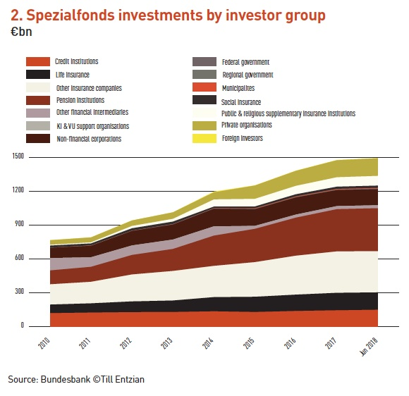 2 spezialfonds investments by investor group