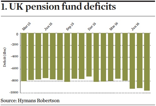 UK pension fund deficits