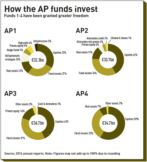 how the ap funds invest