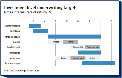 investment level underwriting targets