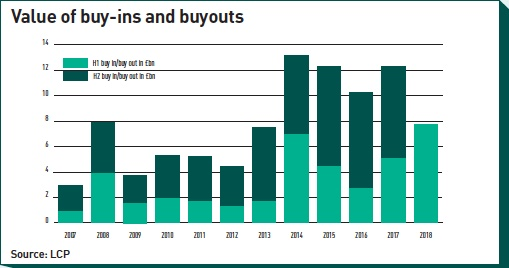 value of buy ins and buyouts
