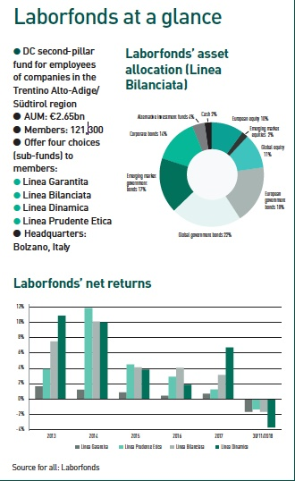 laborfonds at a glance