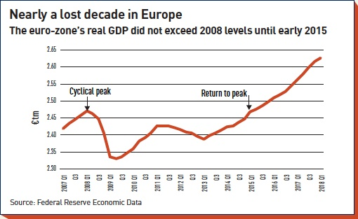 nearly a lost decade in europe