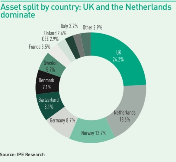 asset split by country