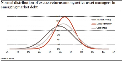 normal distribution of excess returns among active asset managers in emerging market debt