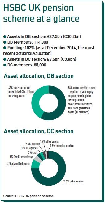 How We Run Our Money: HSBC UK Pension Scheme | Magazine | IPE