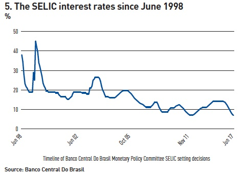 the selic interest rates since june 1998