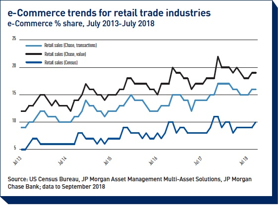e commerce trends for retail trade industries
