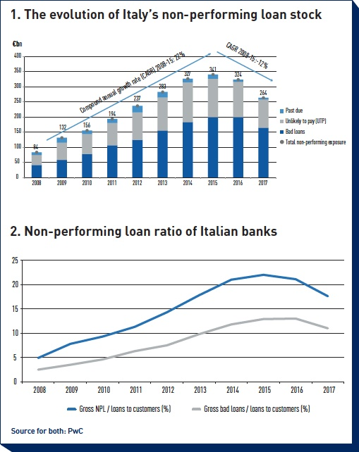 the evolution of italys non performing loan stock