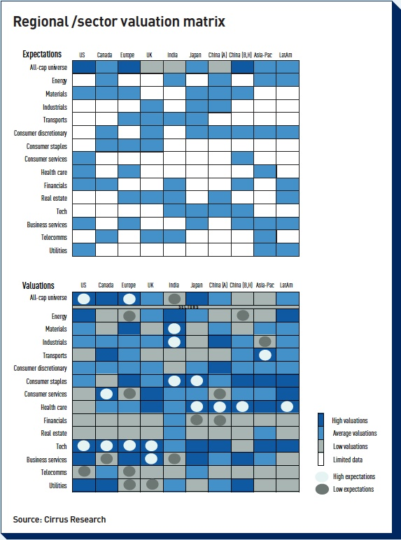 regional sector valuation matrix