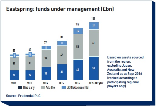 eastspring funds under management