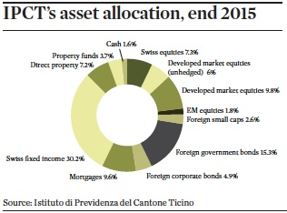 ipcts asset allocation end 2015