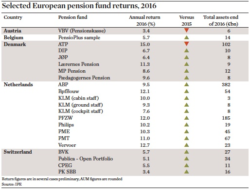 selected european pension fund returns 2016