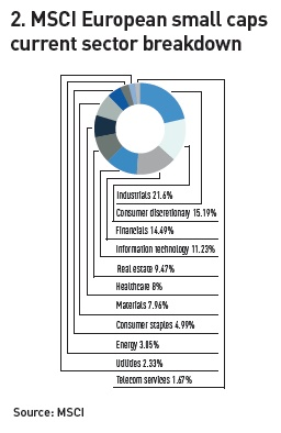 msci european small caps current sector breakdown