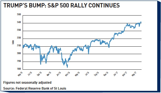 trumps bump sp 500 rally continues