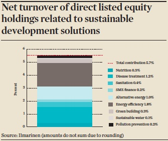 net turnover of direct listed equity holdings related to sustainable development solutions