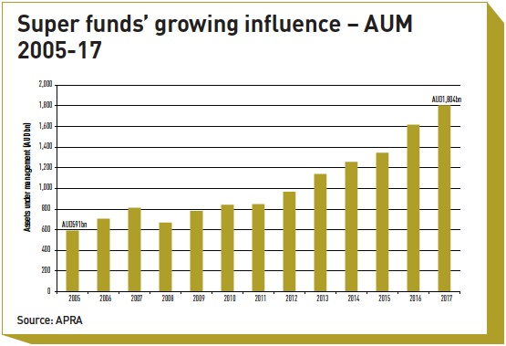 super funds growing influence