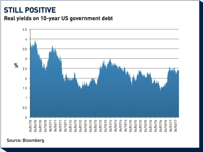 real yields on 10 year us government debt