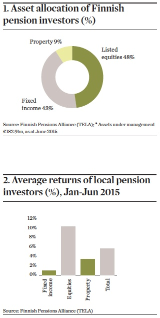 Finland Asset Allocation