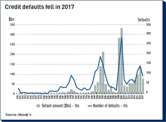 credit defaults fell in 2017