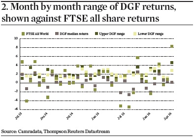 Month by month range of DGF returns, shown against FTSE all share returns