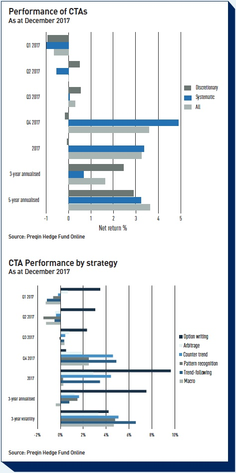 performance of ctas