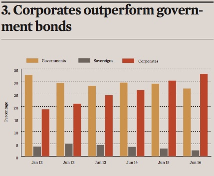 corporates outperform government bonds