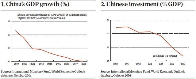 China GDP and investment