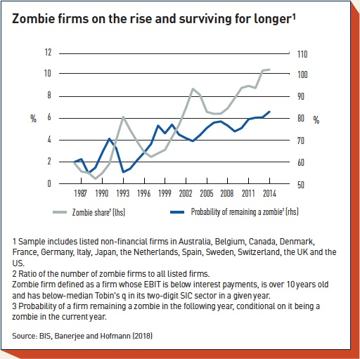 zombie firms on the rise and surviving for longer