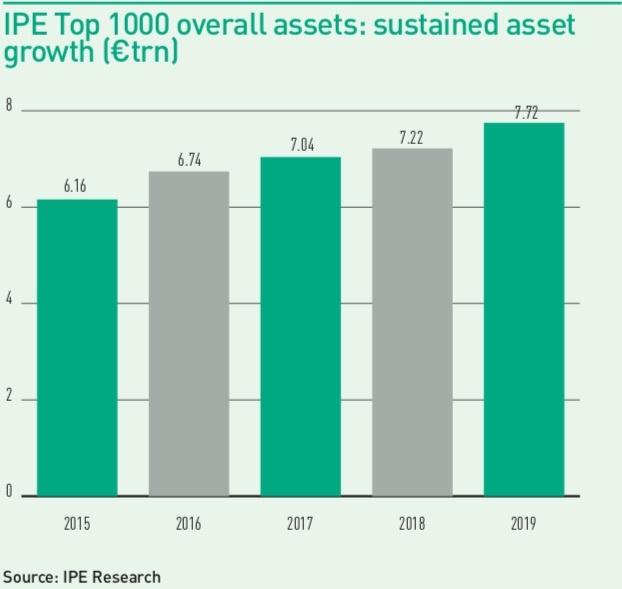 Top 1000 Pension Funds 2019: Data | Magazine | IPE