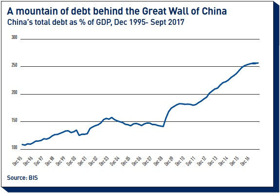 a mountain of debt behind the great wall of china