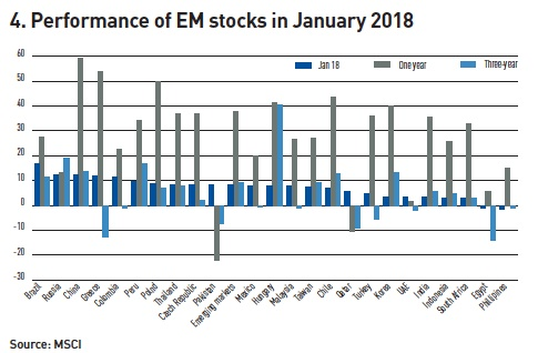 performance of em stocks in january 2018