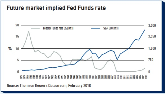 future market implied fed funds rate